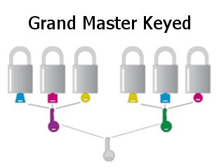 LockOut / TagOut Beispiel 2 Grand Master Keyed